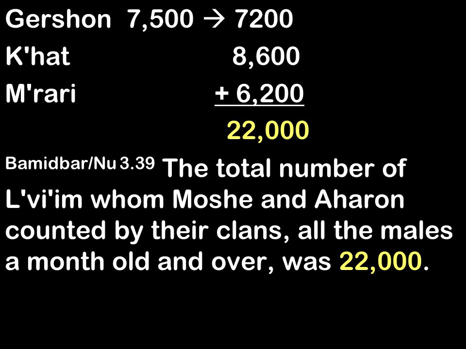 Gershon 7,500  7200 K hat 8,600 M rari + 6,200 22,000 Bamidbar/Nu 3.39 The total number of L vi im whom Moshe and Aharon counted by their clans, all the males a month old and over, was 22,000.