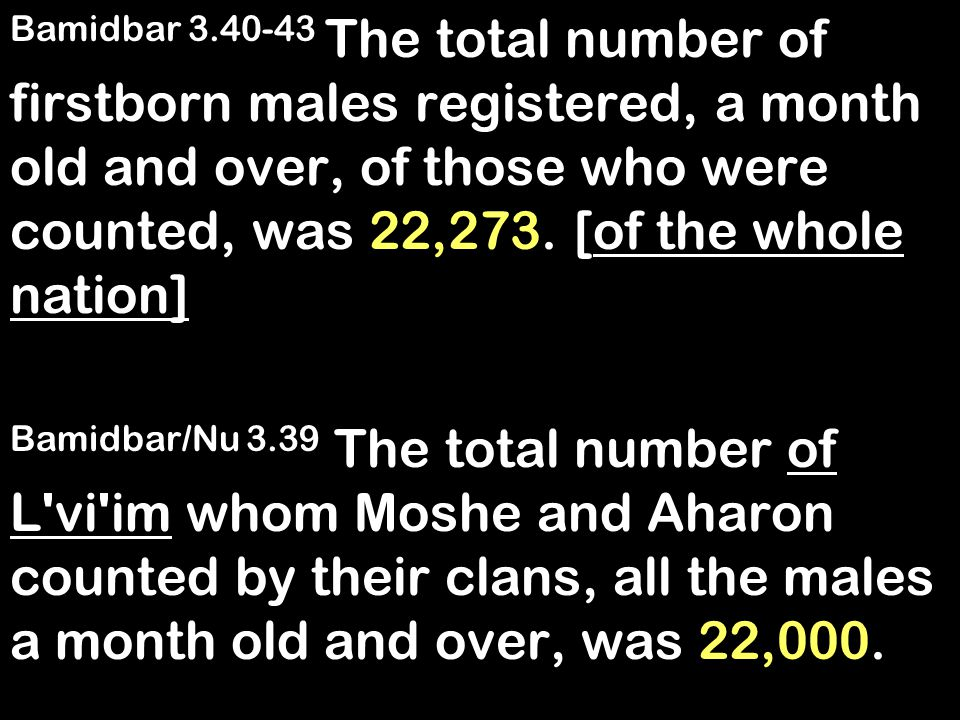 Bamidbar 3.40-43 The total number of firstborn males registered, a month old and over, of those who were counted, was 22,273.