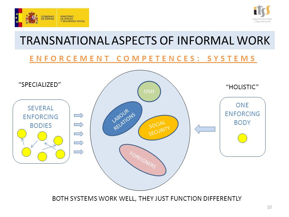 ONE ENFORCING BODY SEVERAL ENFORCING BODIES TRANSNATIONAL ASPECTS OF INFORMAL WORK ENFORCEMENT COMPETENCES: SYSTEMS LABOUR RELATIONS OSH FOREIGNERS SOCIAL SECURITY SPECIALIZED HOLISTIC BOTH SYSTEMS WORK WELL, THEY JUST FUNCTION DIFFERENTLY 10