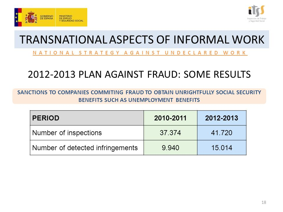 TRANSNATIONAL ASPECTS OF INFORMAL WORK NATIONAL STRATEGY AGAINST UNDECLARED WORK 2012-2013 PLAN AGAINST FRAUD: SOME RESULTS SANCTIONS TO COMPANIES COMMITING FRAUD TO OBTAIN UNRIGHTFULLY SOCIAL SECURITY BENEFITS SUCH AS UNEMPLOYMENT BENEFITS PERIOD2010-20112012-2013 Number of inspections37.37441.720 Number of detected infringements9.94015.014 18