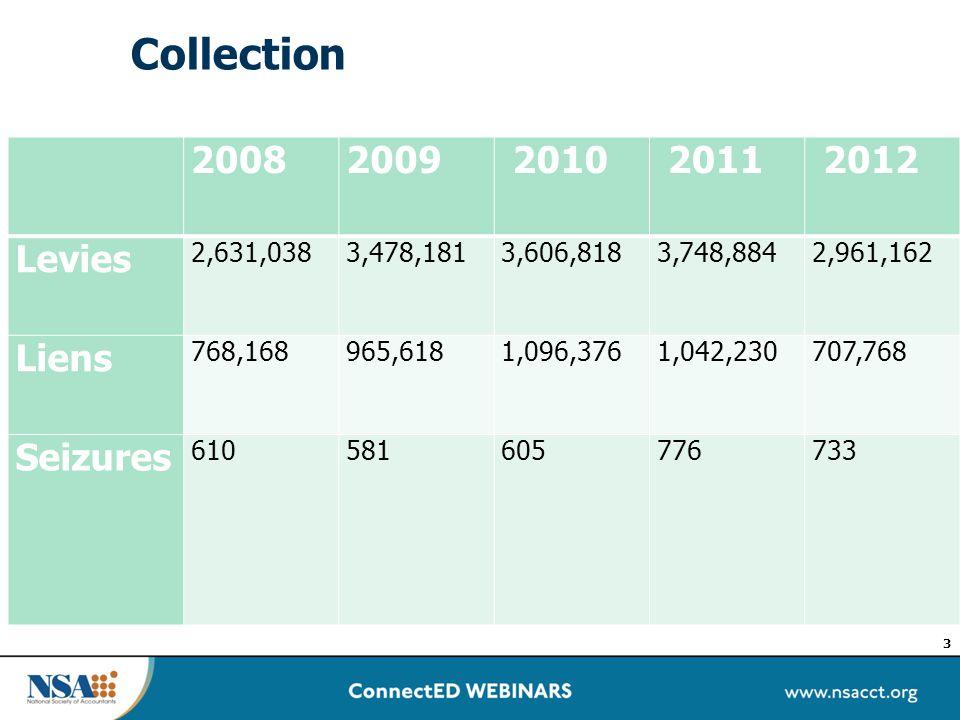 Collection 3 20082009 2010 2011 2012 Levies 2,631,0383,478,1813,606,8183,748,8842,961,162 Liens 768,168965,6181,096,3761,042,230707,768 Seizures 610581605776733
