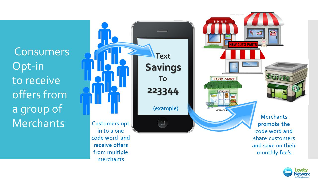 Consumers Opt-in to receive offers from a group of Merchants TextSavings To223344 (example) Customers opt in to a one code word and receive offers from multiple merchants Merchants promote the code word and share customers and save on their monthly fee's