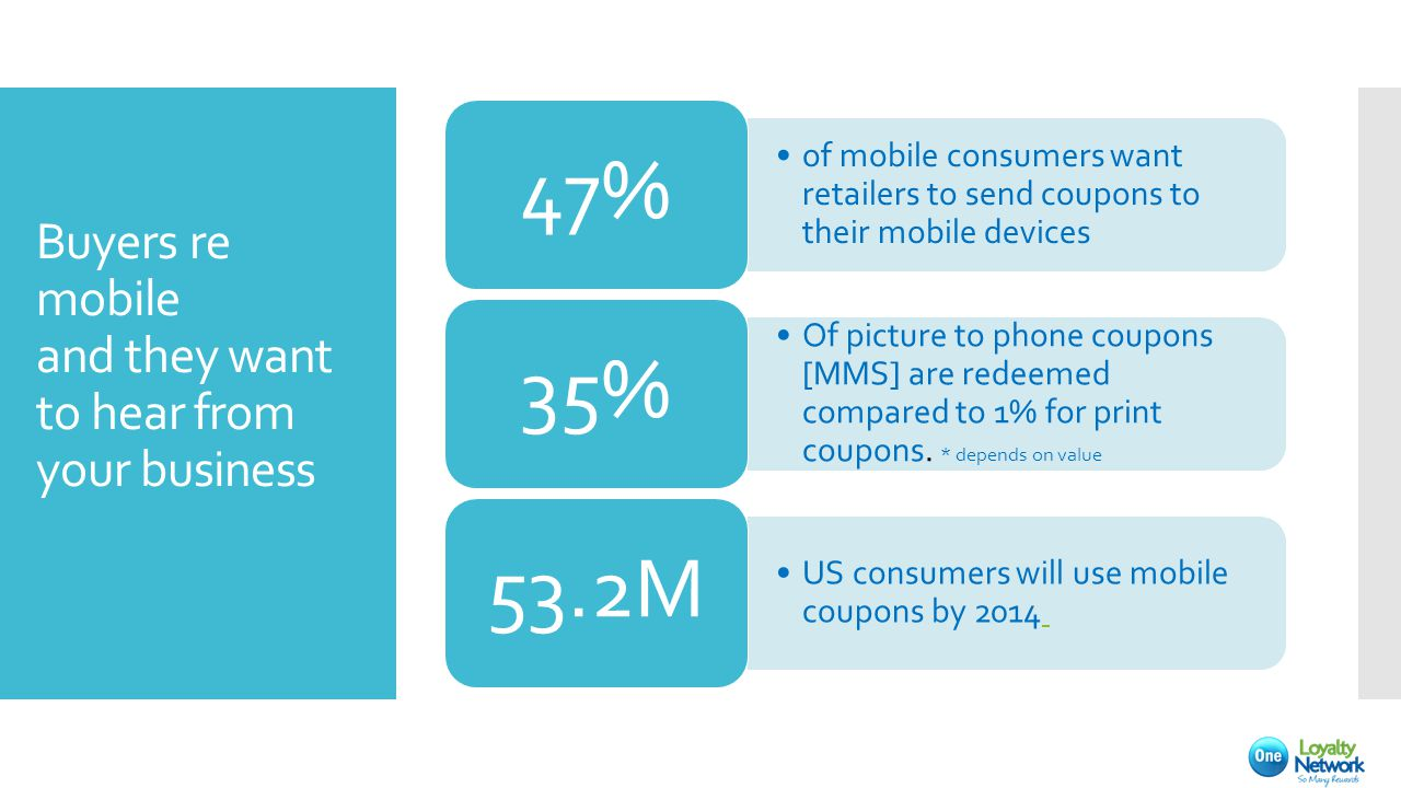 Buyers re mobile and they want to hear from your business of mobile consumers want retailers to send coupons to their mobile devices 47% Of picture to phone coupons [MMS] are redeemed compared to 1% for print coupons.
