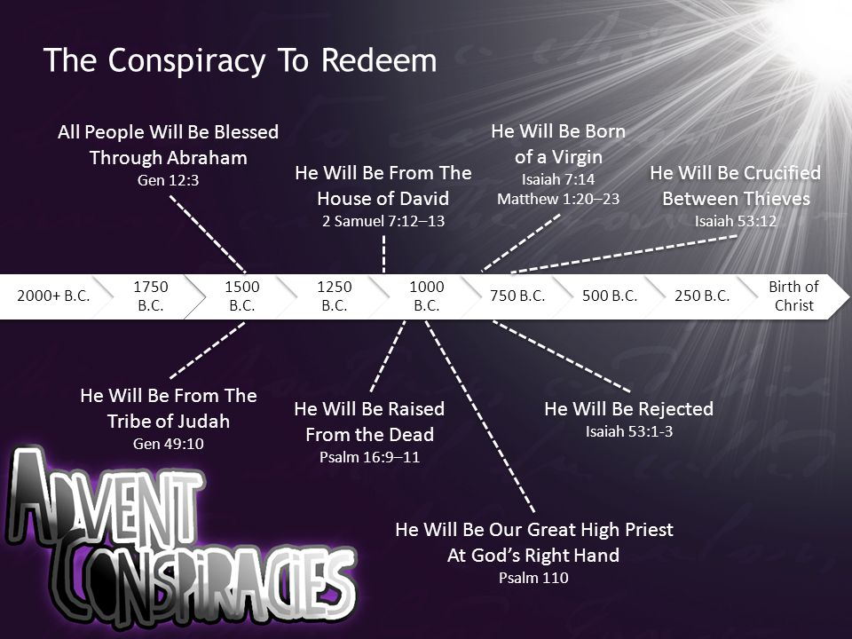 The Conspiracy To Redeem 2000+ B.C. 1750 B.C. 1500 B.C. 1250 B.C. 1000 B.C. 750 B.C.500 B.C.250 B.C. Birth of Christ All People Will Be Blessed Throug