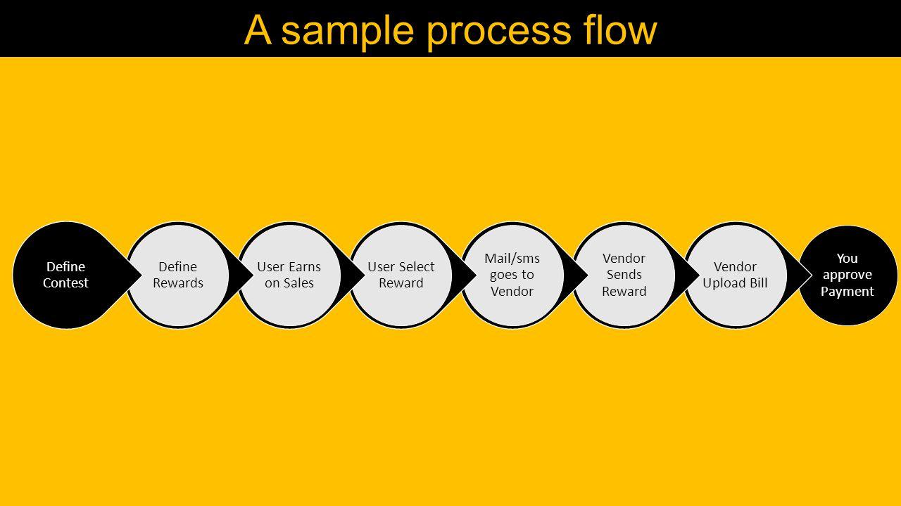 Simply A sample process flow You approve Payment Vendor Upload Bill Vendor Sends Reward Mail/sms goes to Vendor User Select Reward User Earns on Sales Define Rewards Define Contest