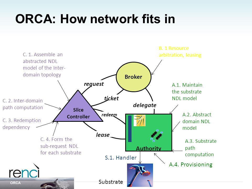 ORCA: How network fits in Broker request ticket redeem lease Slice Controller Authority delegate Experiment control tools (Gush and DieselNet tools by