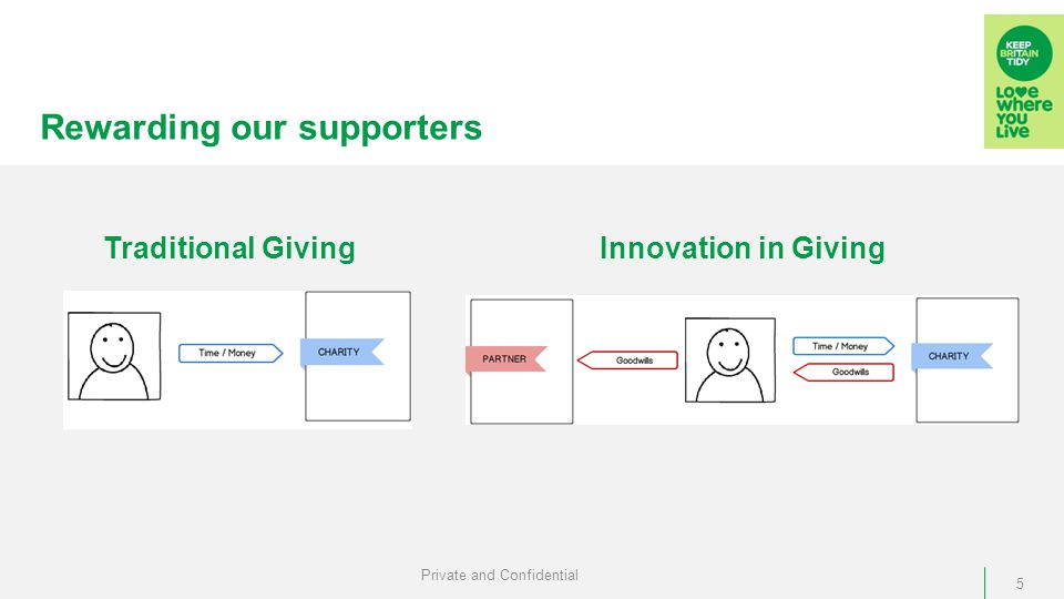 Rewarding our supporters Private and Confidential 5 Traditional GivingInnovation in Giving