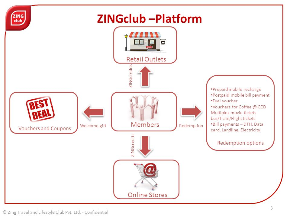 ZINGclub –Platform Retail Outlets Redemption options Online Stores Prepaid mobile recharge Postpaid mobile bill payment Fuel voucher Vouchers for Coffee @ CCD Multiplex movie tickets bus/Train/Flight tickets Bill payments – DTH, Data card, Landline, Electricity Members ZINGcredits Welcome giftRedemption ZINGcredits 3 Vouchers and Coupons
