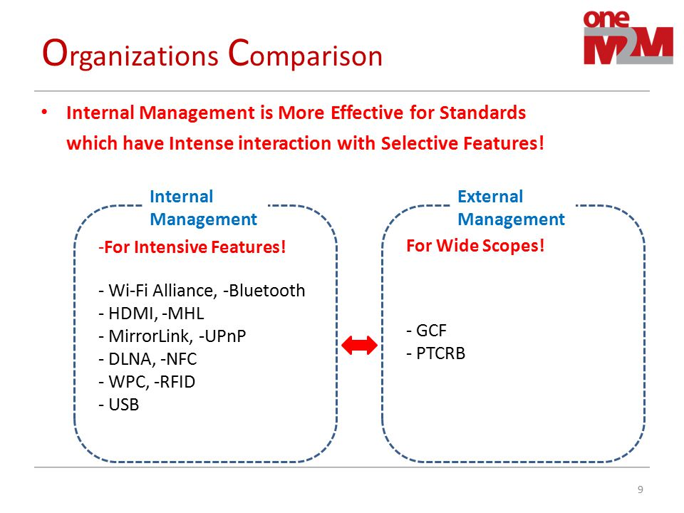 P roposal Question : What is the Best Compliance Test Management process for oneM2M to Integrate M2M Connectivity Chain with Trustability under oneM2M .