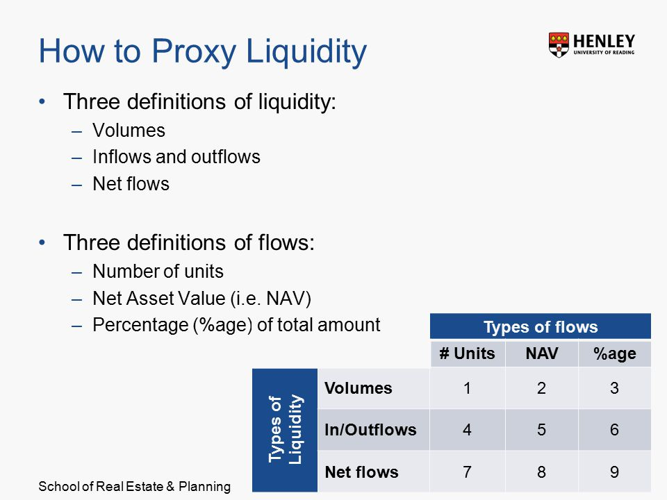 School of Real Estate & Planning How to Proxy Liquidity Three definitions of liquidity: –Volumes –Inflows and outflows –Net flows Three definitions of flows: –Number of units –Net Asset Value (i.e.