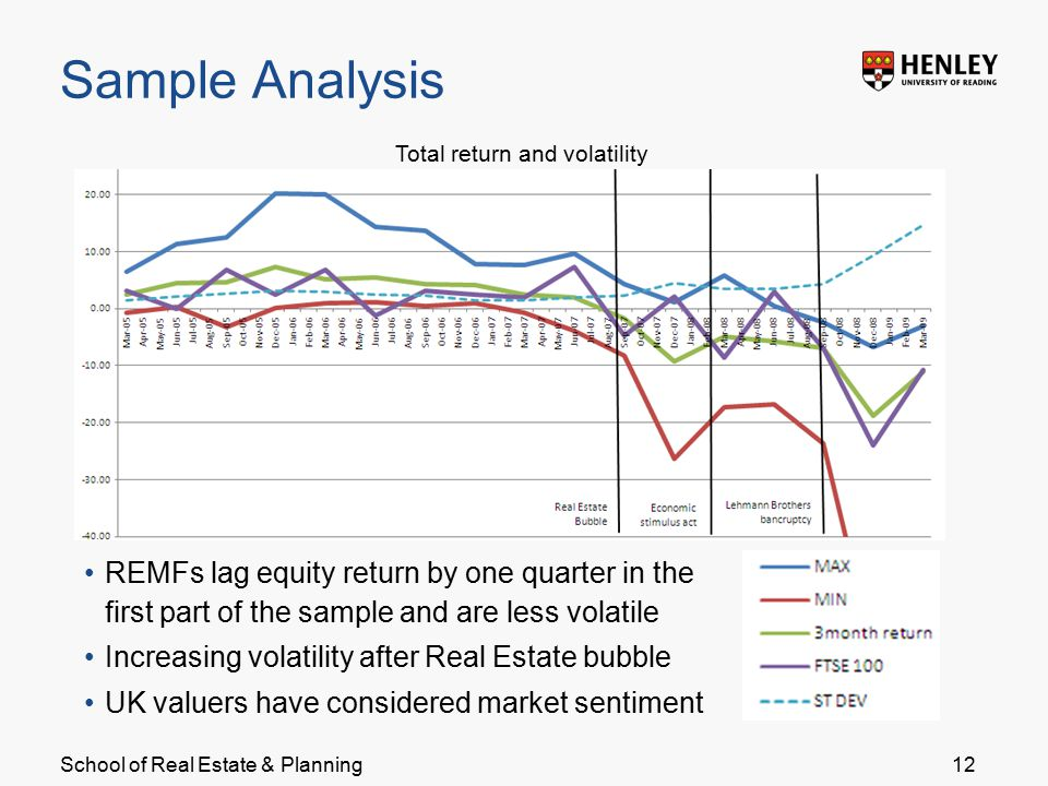 School of Real Estate & Planning Sample Analysis 12 REMFs lag equity return by one quarter in the first part of the sample and are less volatile Increasing volatility after Real Estate bubble UK valuers have considered market sentiment Total return and volatility