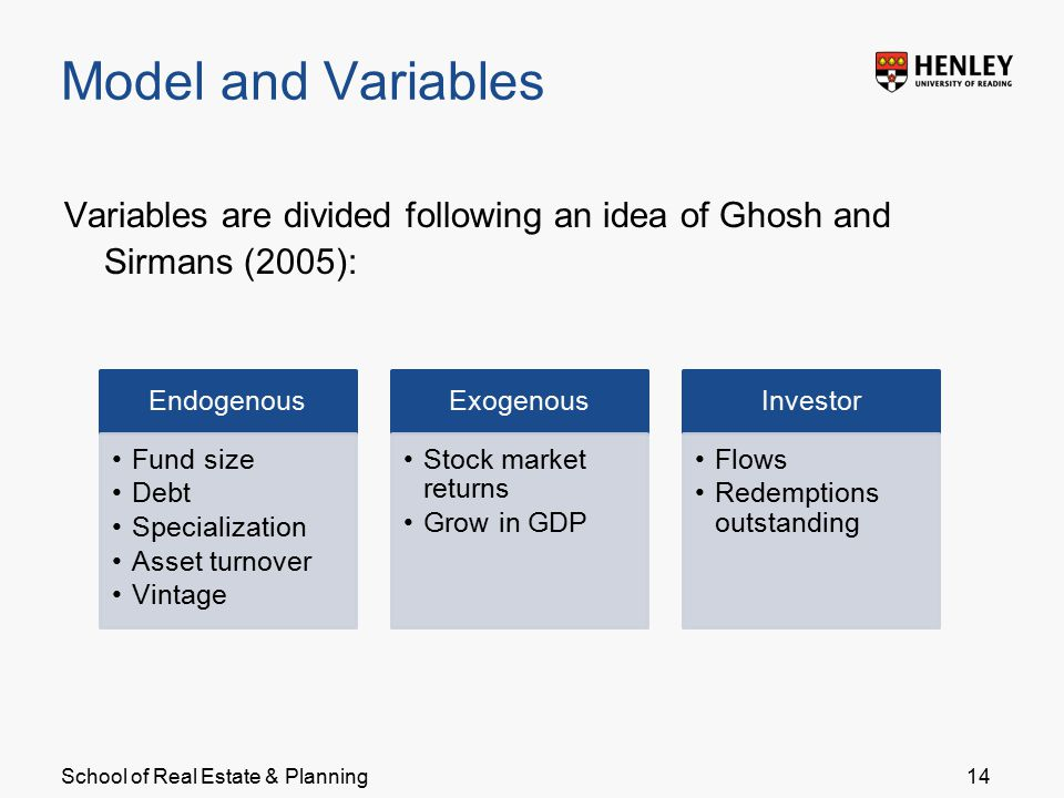 School of Real Estate & Planning Model and Variables 14 Variables are divided following an idea of Ghosh and Sirmans (2005): Endogenous Fund size Debt Specialization Asset turnover Vintage Exogenous Stock market returns Grow in GDP Investor Flows Redemptions outstanding