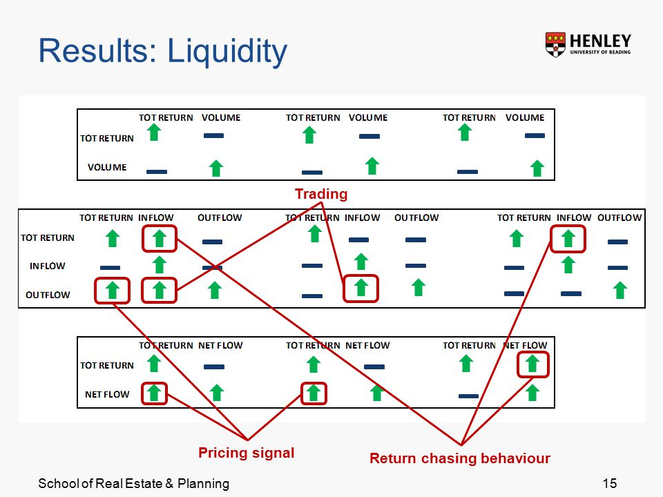 School of Real Estate & Planning Results: Liquidity 15 Return chasing behaviour Pricing signal Trading