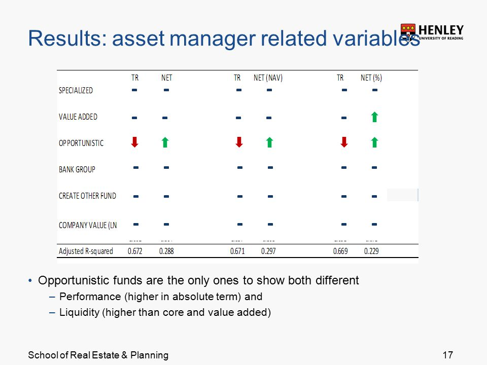 School of Real Estate & Planning Results: asset manager related variables Opportunistic funds are the only ones to show both different –Performance (higher in absolute term) and –Liquidity (higher than core and value added) 17