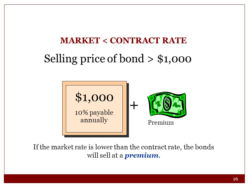 16 MARKET < CONTRACT RATE Selling price of bond > $1,000 + Premium $1,000 10% payable annually If the market rate is lower than the contract rate, the
