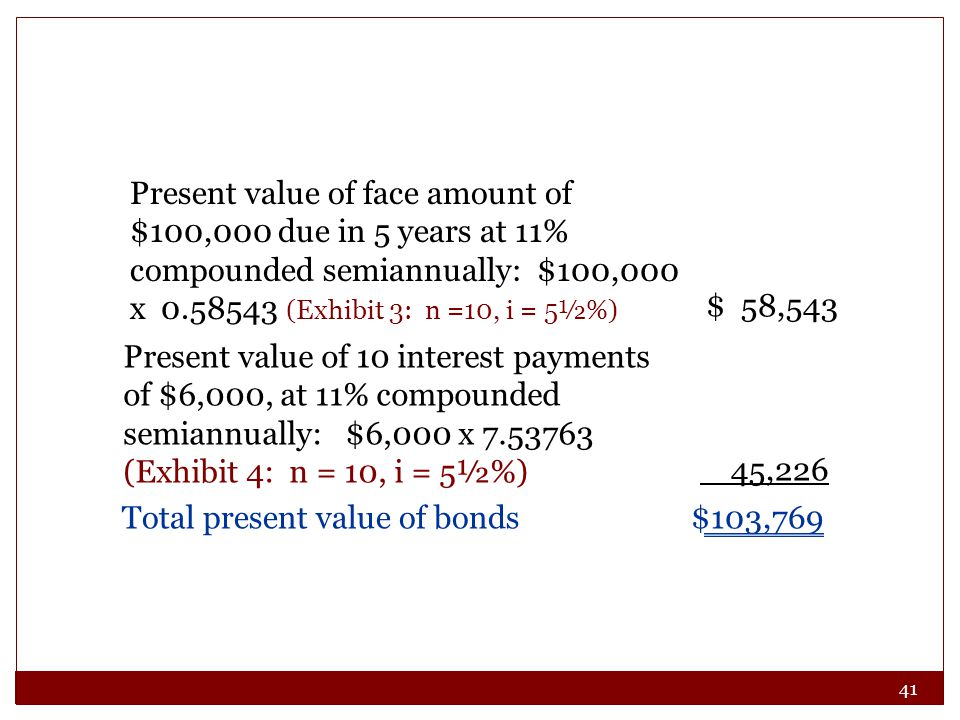 41 Present value of face amount of $100,000 due in 5 years at 11% compounded semiannually: $100,000 x 0.58543 (Exhibit 3: n =10, i = 5½%) $ 58,543 Total present value of bonds$103,769 Present value of 10 interest payments of $6,000, at 11% compounded semiannually: $6,000 x 7.53763 (Exhibit 4: n = 10, i = 5½%) 45,226