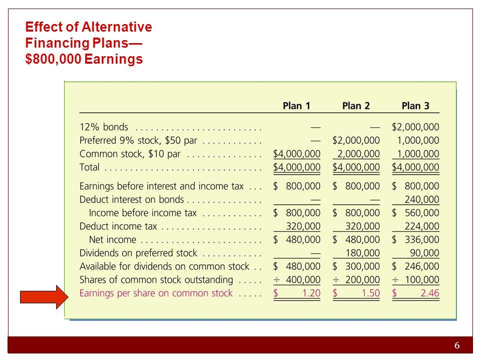 6 Effect of Alternative Financing Plans— $800,000 Earnings