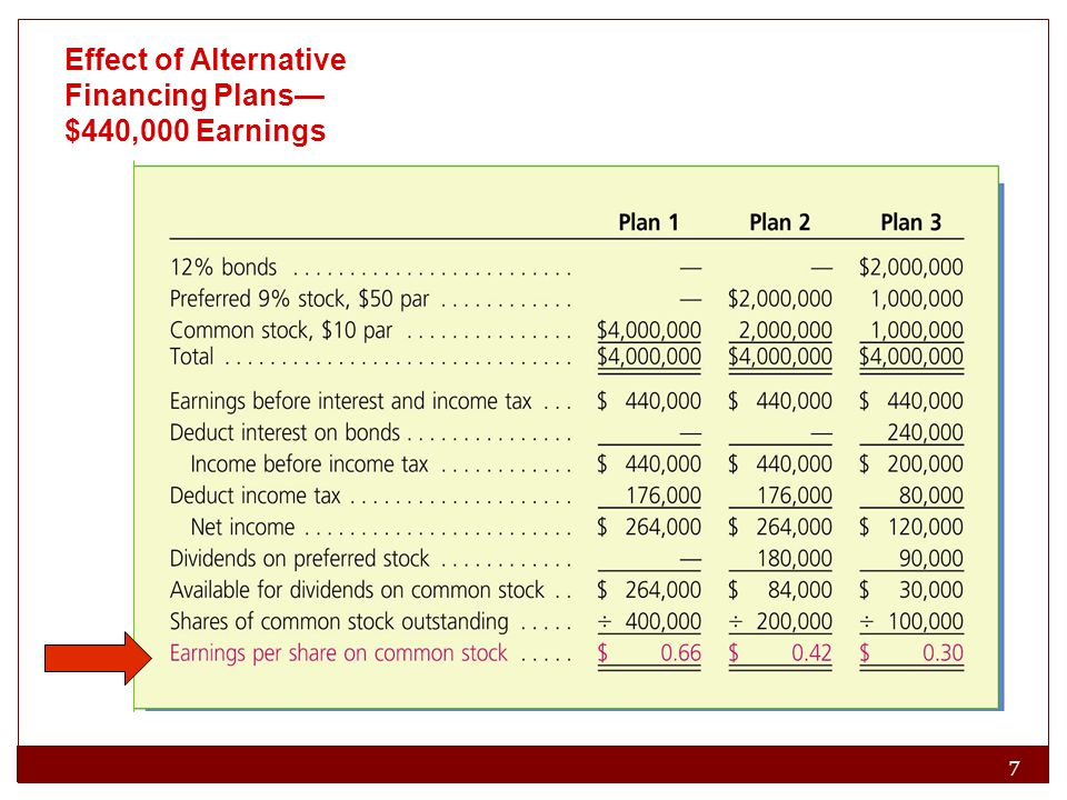 7 8 Effect of Alternative Financing Plans— $440,000 Earnings
