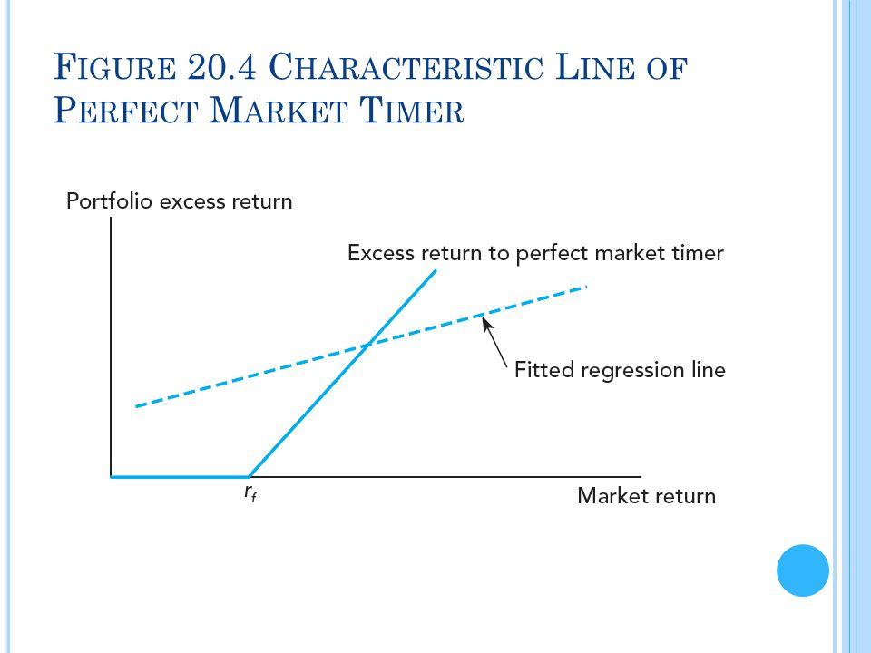 F IGURE 20.4 C HARACTERISTIC L INE OF P ERFECT M ARKET T IMER