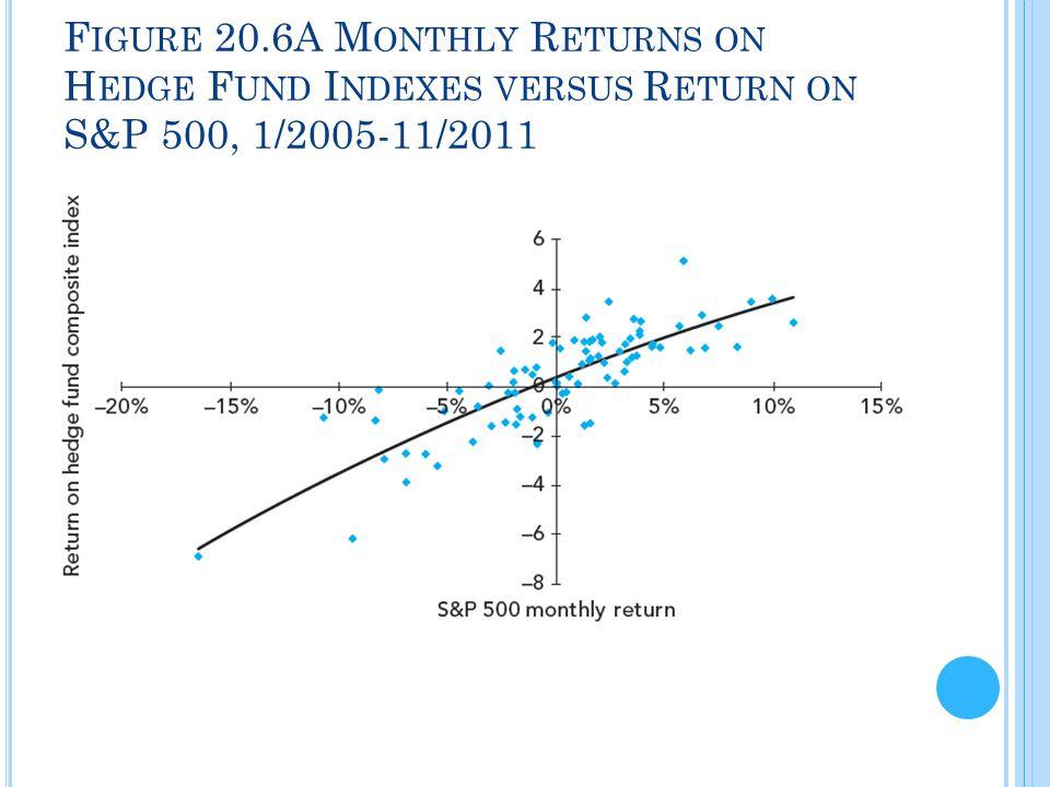 F IGURE 20.6A M ONTHLY R ETURNS ON H EDGE F UND I NDEXES VERSUS R ETURN ON S&P 500, 1/2005-11/2011
