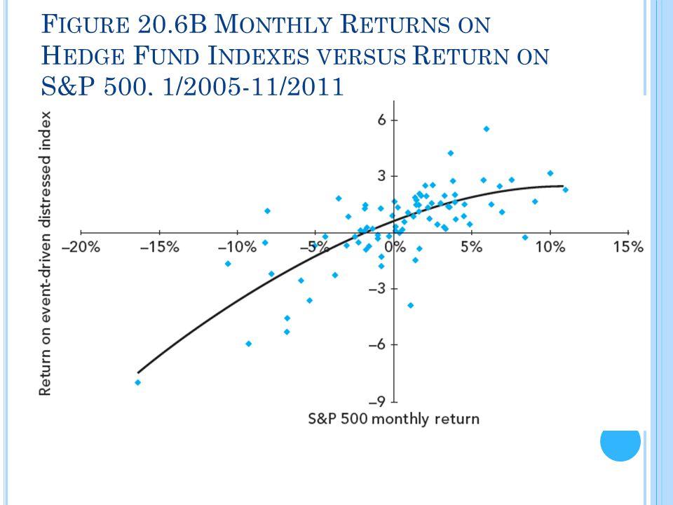 F IGURE 20.6B M ONTHLY R ETURNS ON H EDGE F UND I NDEXES VERSUS R ETURN ON S&P 500, 1/2005-11/2011