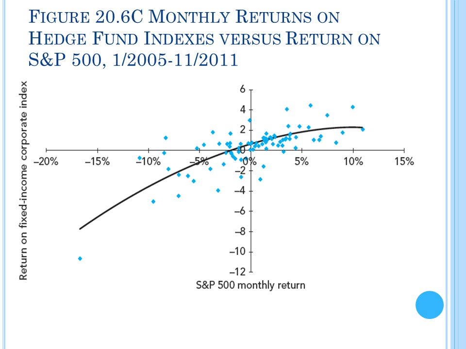 F IGURE 20.6C M ONTHLY R ETURNS ON H EDGE F UND I NDEXES VERSUS R ETURN ON S&P 500, 1/2005-11/2011