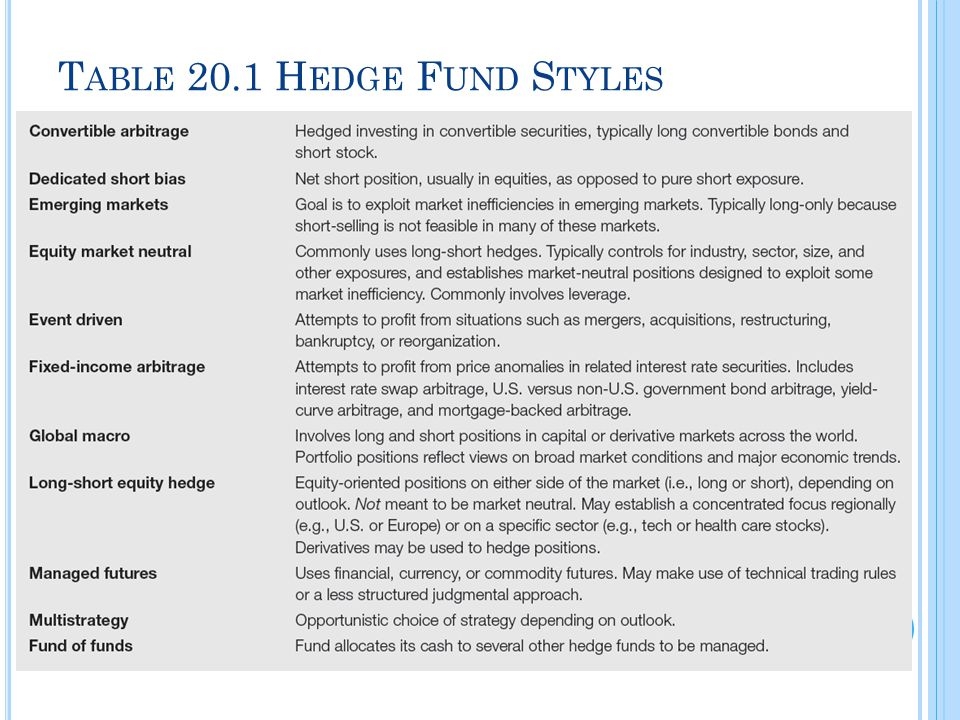 20.5 P ERFORMANCE M ANAGEMENT FOR H EDGE F UNDS Tail Events and Performance Many hedge funds employ mathematical models that rely on near-term historical price data Strategies' performance in form of a written put option Way to capture the put premium, appropriate in low-volatility markets Face large losses in high-volatility markets: Out of pocket if markets fall, large opportunity costs if markets rise When tail events occur, hedge fund performance may suffer large losses