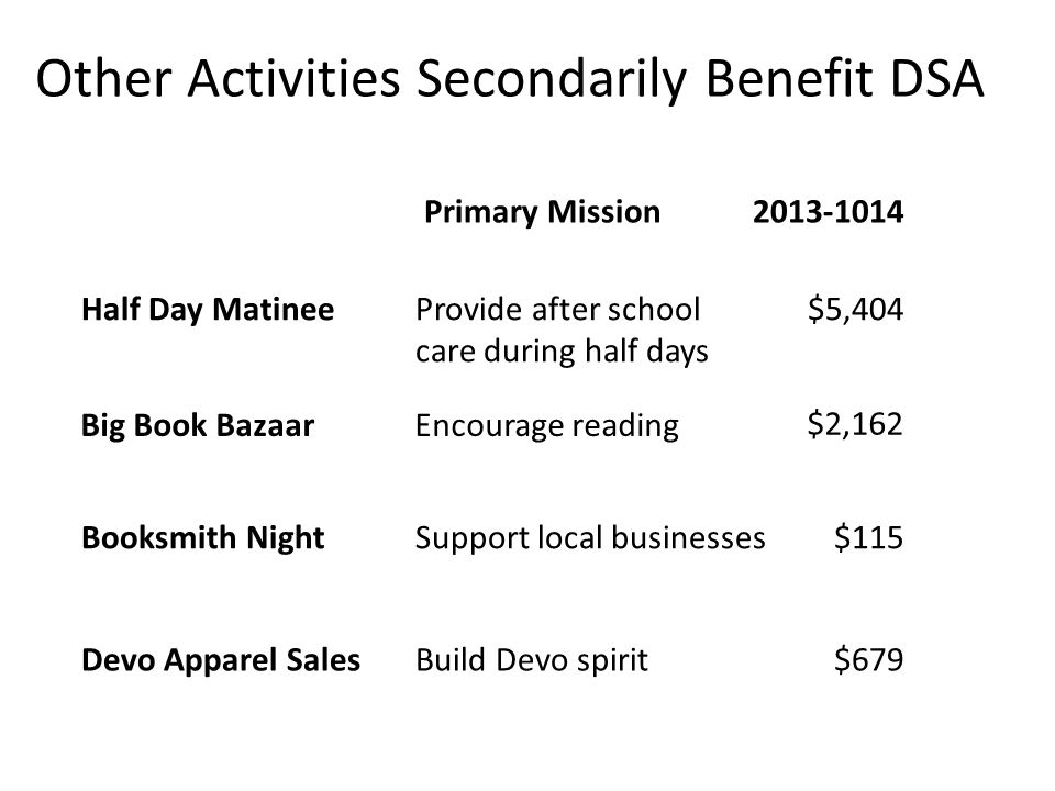 Other Activities Secondarily Benefit DSA Primary Mission2013-1014 Devo Apparel Sales Big Book Bazaar Booksmith Night Build Devo spirit$679 Encourage reading $2,162 Support local businesses$115 Half Day MatineeProvide after school care during half days $5,404
