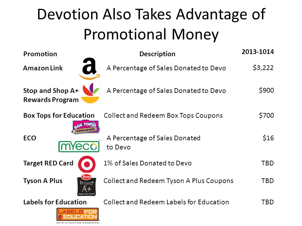Devotion Also Takes Advantage of Promotional Money 2013-1014 ECOA Percentage of Sales Donated to Devo $16 Box Tops for EducationCollect and Redeem Box