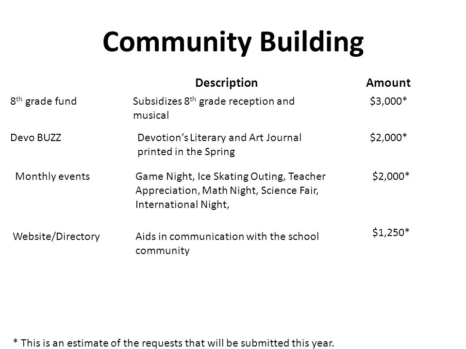 Community Building AmountDescription Devotion's Literary and Art Journal printed in the Spring $2,000*Devo BUZZ Subsidizes 8 th grade reception and mu