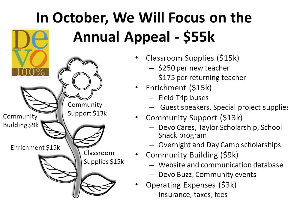 In October, We Will Focus on the Annual Appeal - $55k Classroom Supplies $15k Enrichment $15k Community Support $13k Community Building $9k Classroom