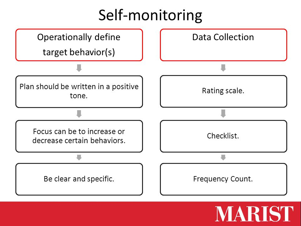 Self-monitoring Operationally define target behavior(s) Plan should be written in a positive tone.