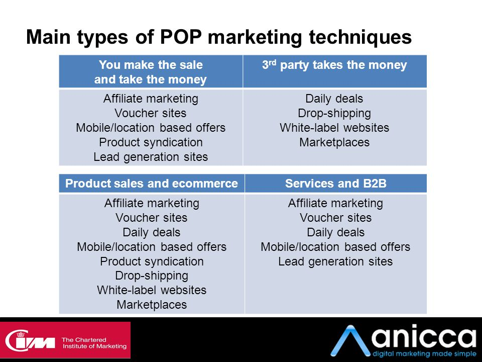 Main types of POP marketing techniques You make the sale and take the money 3 rd party takes the money Affiliate marketing Voucher sites Mobile/locati