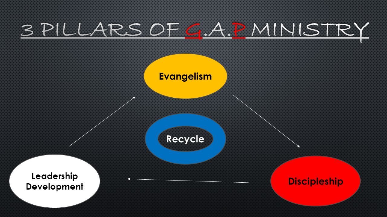 Evangelism Discipleship Leadership Development Recycle