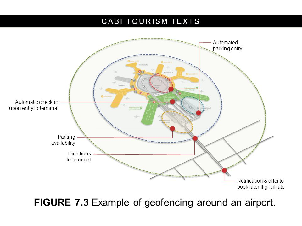 CABI TOURISM TEXTS Notification & offer to book later flight if late Directions to terminal Parking availability Automatic check-in upon entry to terminal Automated parking entry FIGURE 7.3 Example of geofencing around an airport.