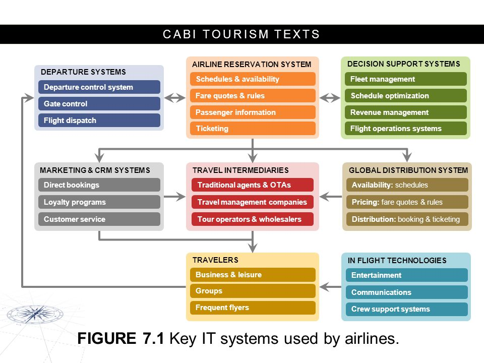 CABI TOURISM TEXTS Pre-boarding technologies Passengers  Flight Information Display Systems (FIDS)  WiFi hotspots  Recharge stations  Mobile apps (e.g.