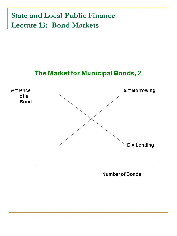 State and Local Public Finance Lecture 13: Bond Markets D = Lending Number of Bonds P = Price of a Bond S = Borrowing The Market for Municipal Bonds, 2