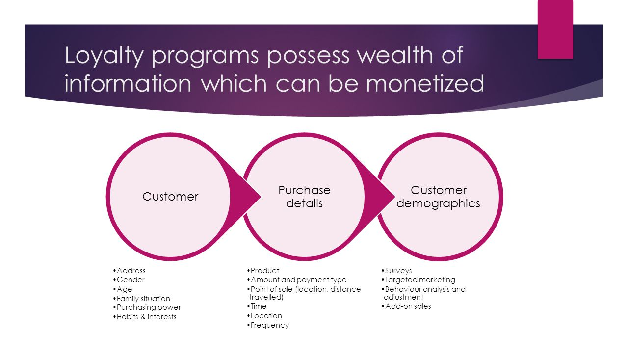 Loyalty programs possess wealth of information which can be monetized Customer demographics Surveys Targeted marketing Behaviour analysis and adjustment Add-on sales Purchase details Product Amount and payment type Point of sale (location, distance travelled) Time Location Frequency Customer Address Gender Age Family situation Purchasing power Habits & interests