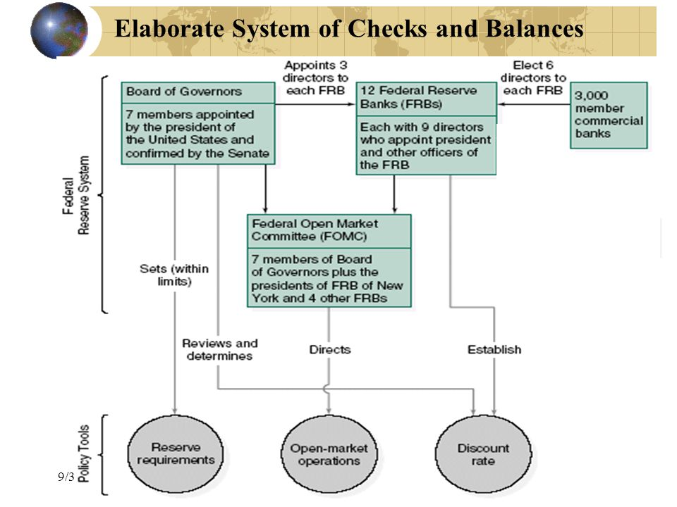 24 Elaborate System of Checks and Balances 9/3