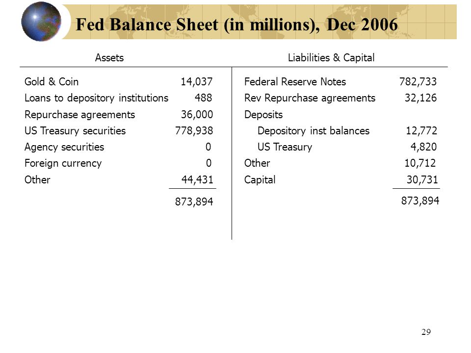 29 Fed Balance Sheet (in millions), Dec 2006 Gold & Coin 14,037 Loans to depository institutions 488 Repurchase agreements 36,000 US Treasury securities 778,938 Agency securities 0 Foreign currency 0 Other 44,431 873,894 AssetsLiabilities & Capital Federal Reserve Notes 782,733 Rev Repurchase agreements 32,126 Deposits Depository inst balances 12,772 US Treasury 4,820 Other 10,712 Capital 30,731 873,894