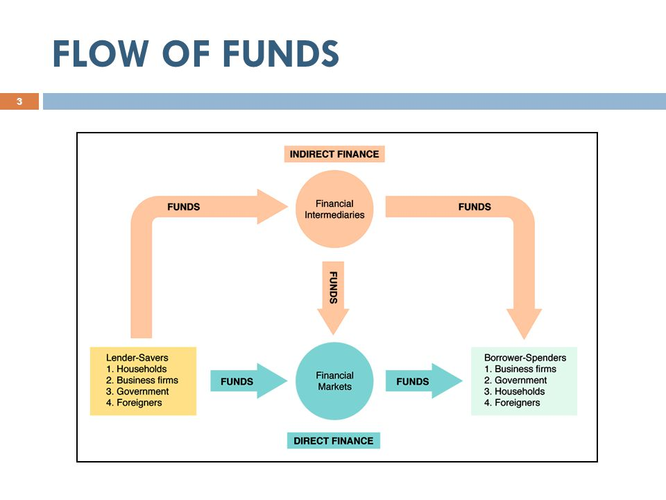 FLOW OF FUNDS 3