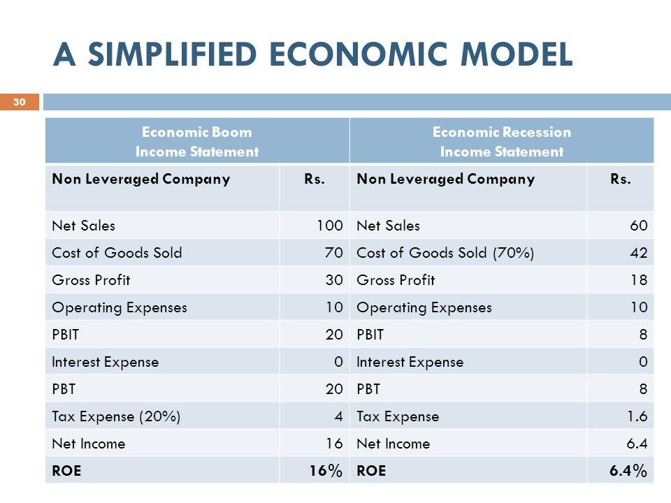 A SIMPLIFIED ECONOMIC MODEL 30 Economic Boom Income Statement Economic Recession Income Statement Non Leveraged CompanyRs.Non Leveraged CompanyRs.