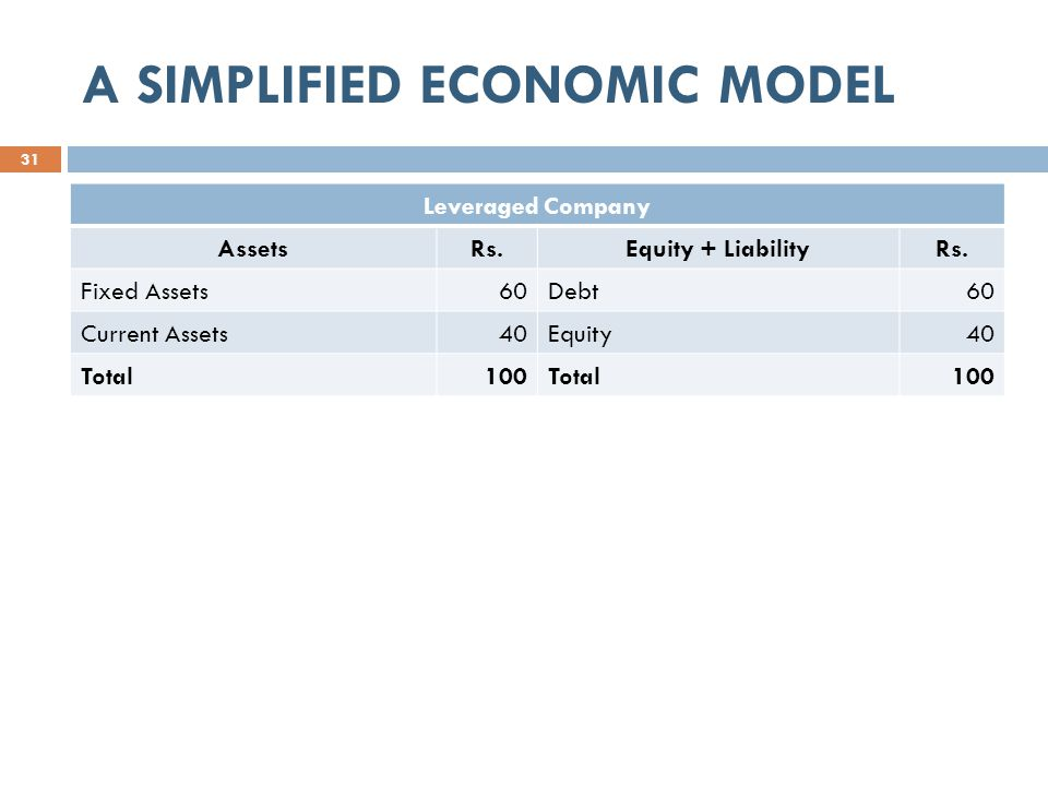 A SIMPLIFIED ECONOMIC MODEL 31 Leveraged Company AssetsRs.Equity + LiabilityRs.