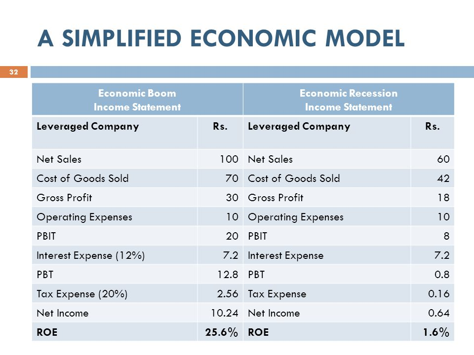 A SIMPLIFIED ECONOMIC MODEL 32 Economic Boom Income Statement Economic Recession Income Statement Leveraged CompanyRs.Leveraged CompanyRs.