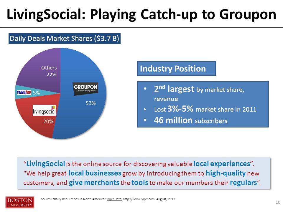 LivingSocial: Playing Catch-up to Groupon 10 53% 20% Others 22% 5% Source: Daily Deal Trends in North America. Yipit Data.