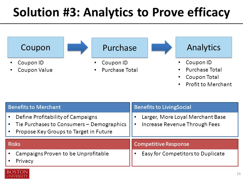 16 Coupon Coupon ID Coupon Value Purchase Coupon ID Purchase Total Analytics Coupon ID Purchase Total Coupon Total Profit to Merchant Solution #3: Analytics to Prove efficacy Benefits to LivingSocial Larger, More Loyal Merchant Base Increase Revenue Through Fees Benefits to Merchant Define Profitability of Campaigns Tie Purchases to Consumers – Demographics Propose Key Groups to Target in Future Risks Campaigns Proven to be Unprofitable Privacy Competitive Response Easy for Competitors to Duplicate