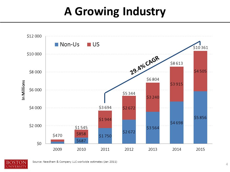 A Growing Industry 4 Source: Needham & Company LLC worlwide estimates (Jan 2011)