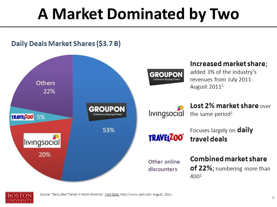 A Market Dominated by Two 8 Increased market share; added 3% of the industry's revenues from July 2011- August 2011 1 Lost 2% market share over the same period 1 Focuses largely on daily travel deals Combined market share of 22%; numbering more than 400 2 Other online discounters 53% 20% Others 22% 5% Source: Daily Deal Trends in North America. Yipit Data.