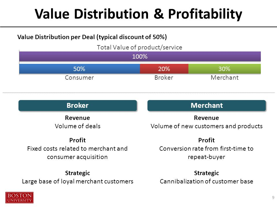 Value Distribution & Profitability 9 Value Distribution per Deal (typical discount of 50%) Strategic Large base of loyal merchant customers Profit Fixed costs related to merchant and consumer acquisition Revenue Volume of deals Strategic Cannibalization of customer base Profit Conversion rate from first-time to repeat-buyer Revenue Volume of new customers and products Merchant Broker