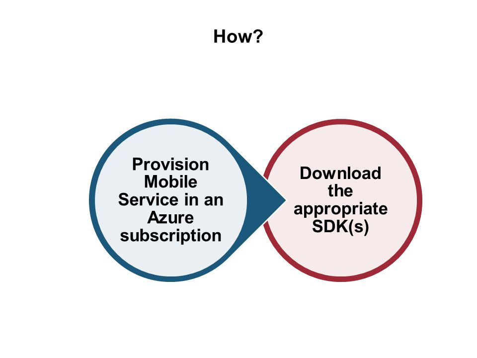 How Download the appropriate SDK(s) Provision Mobile Service in an Azure subscription